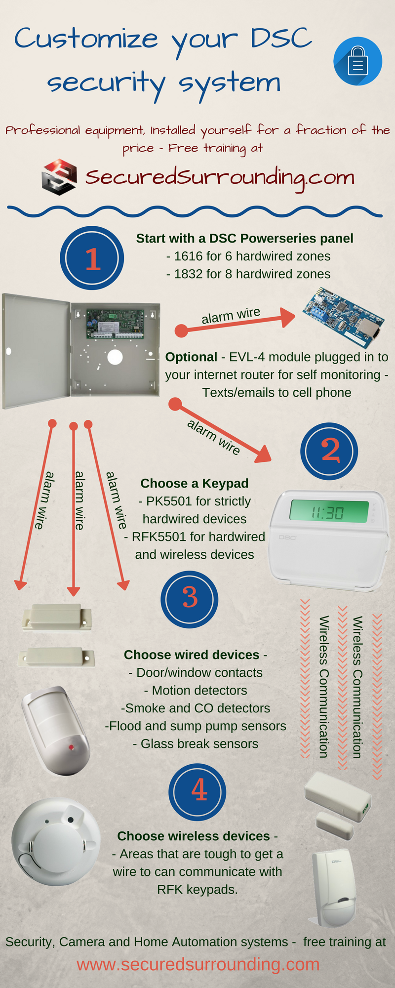 Infographic - Wired/Wireless Security system layout - Secured ...